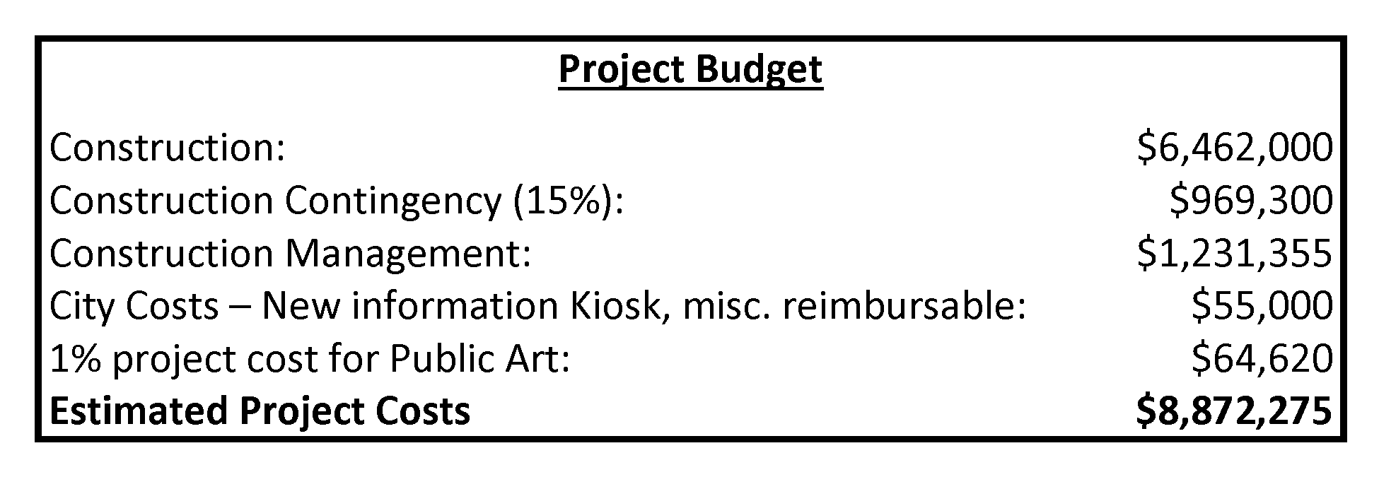 Pier Project Budget